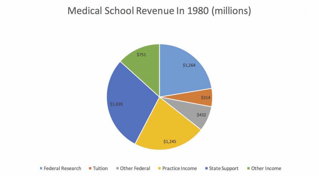1980 COM funding
