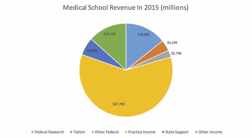 2015 COM funding