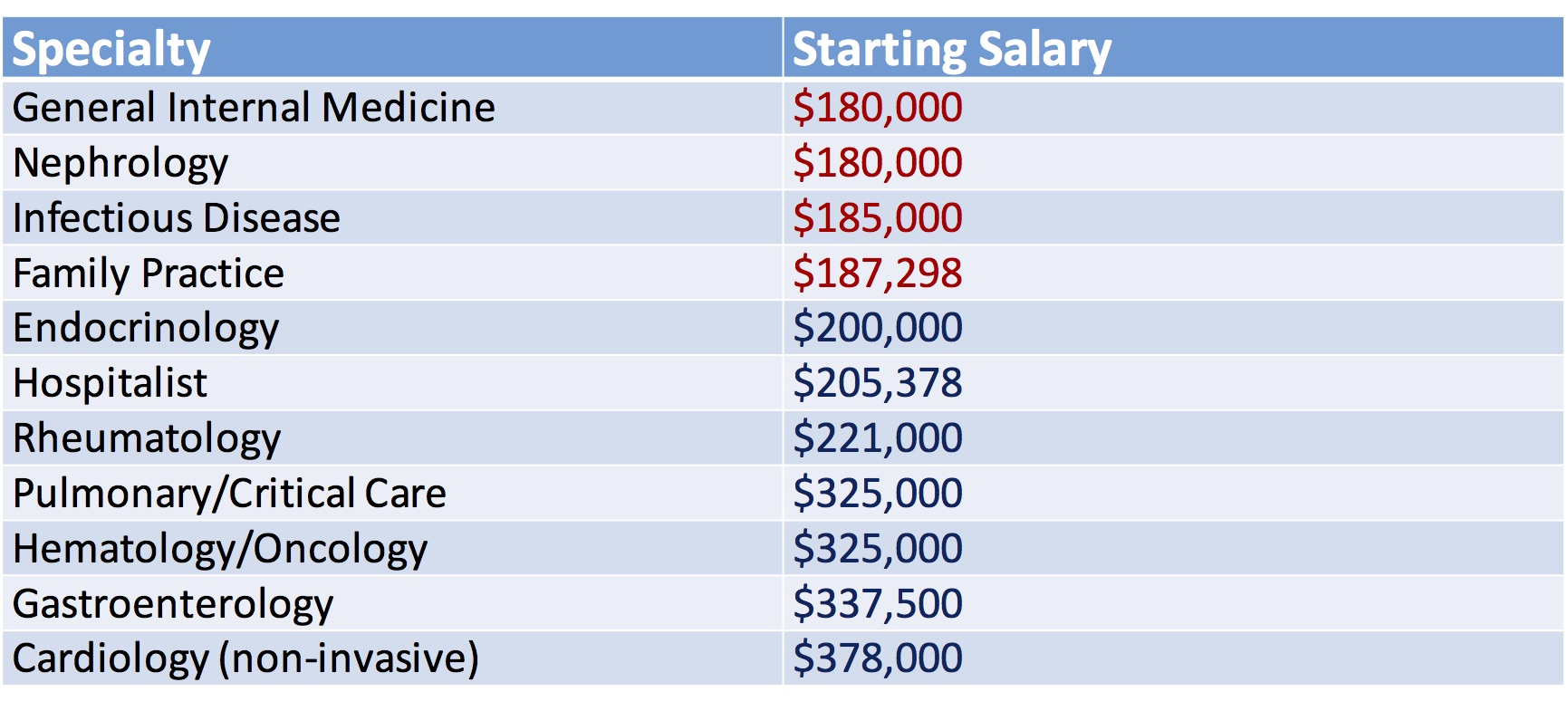 Physician salary