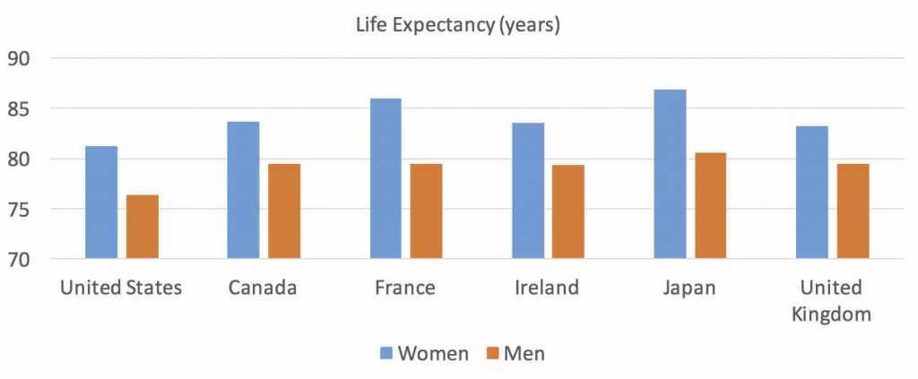 Life expectancy 2