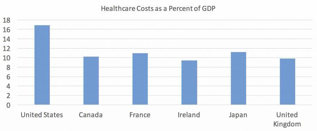 cost per GDP
