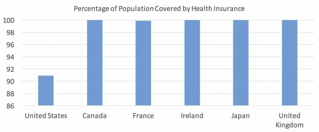 insured population 2
