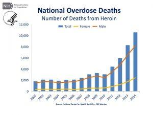 heroin-deaths