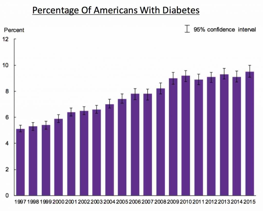 diabetes-in-the-us