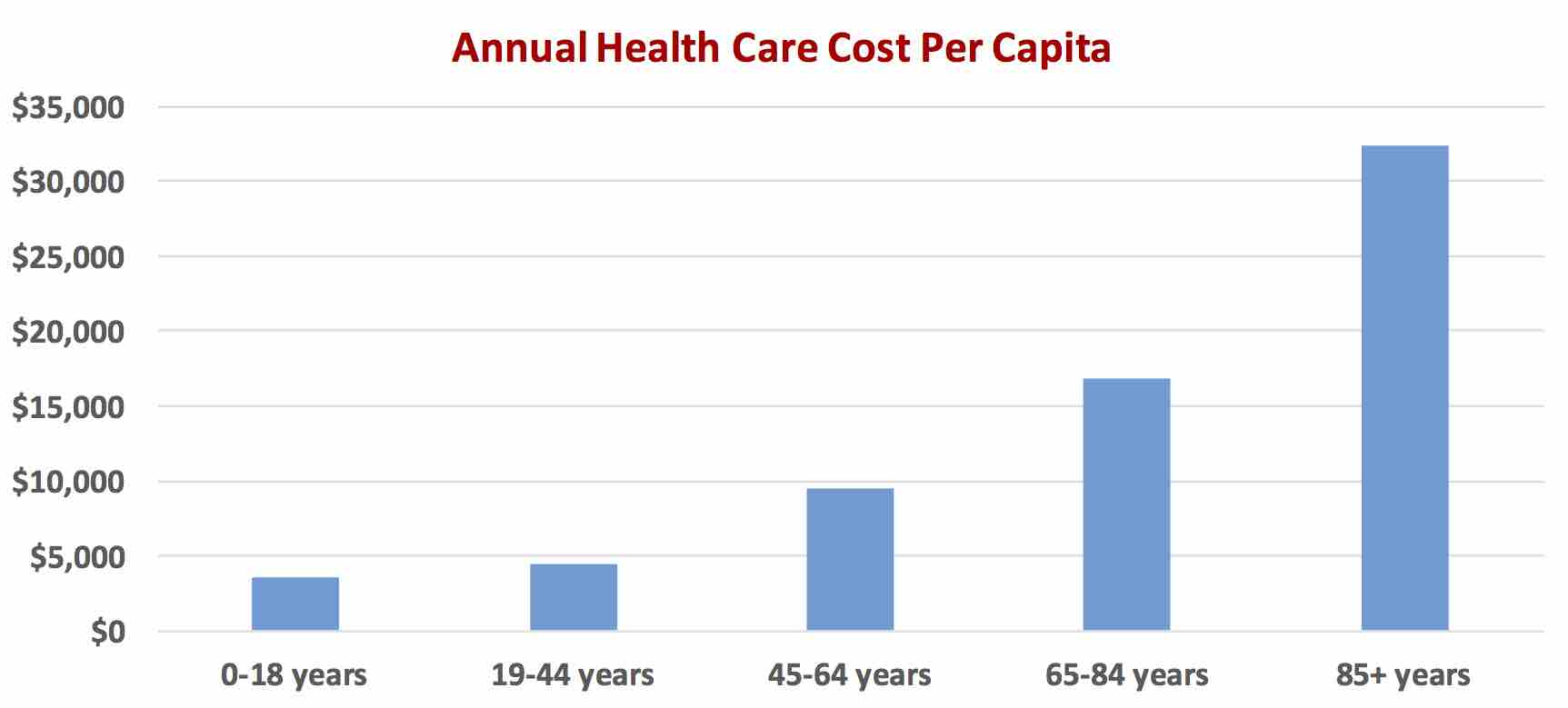 health-care-costs-per-capita