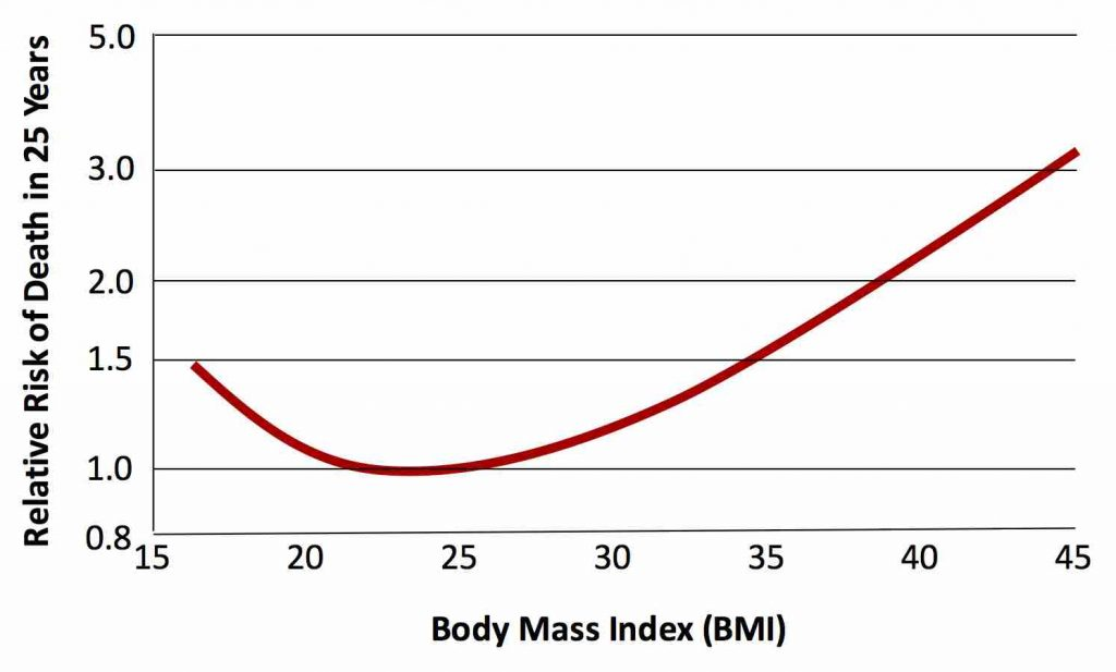 risk-of-death-by-bmi
