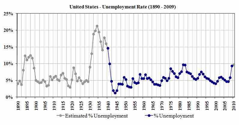 unemployment-rate