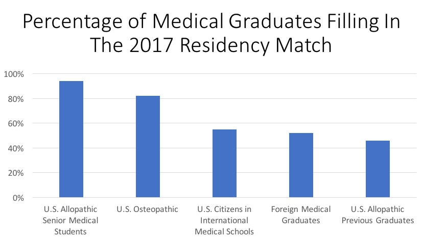 What The Residency Match Says About Physician Supply And