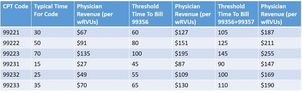 Inpatient Palliative Medicine Services: Making The Right Economic