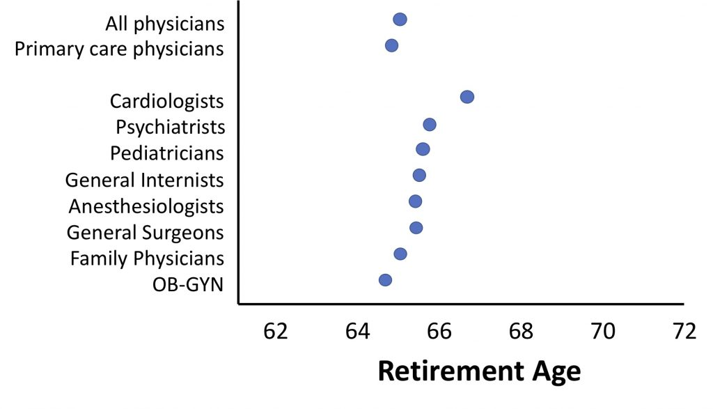 Age Of Physicians By Specialty | The Hospital Medical Director