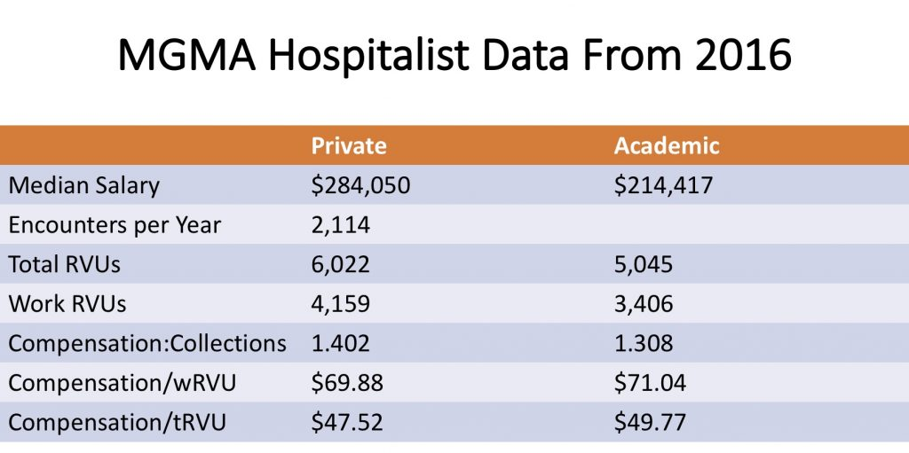How Much Should A Hospital Subsidize A Hospitalist? | The