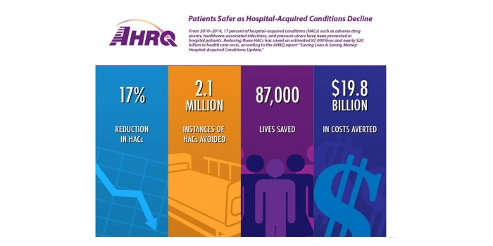The Cost Of Hospital-Acquired Conditions