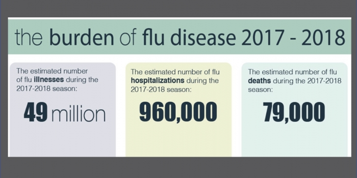 Influenza Always Gets The Last Word