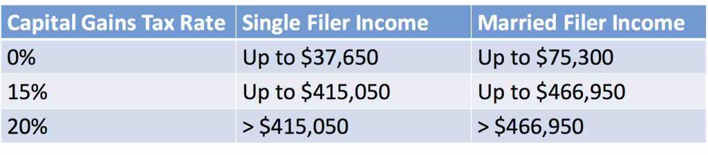 Capital gains tax brackets 1