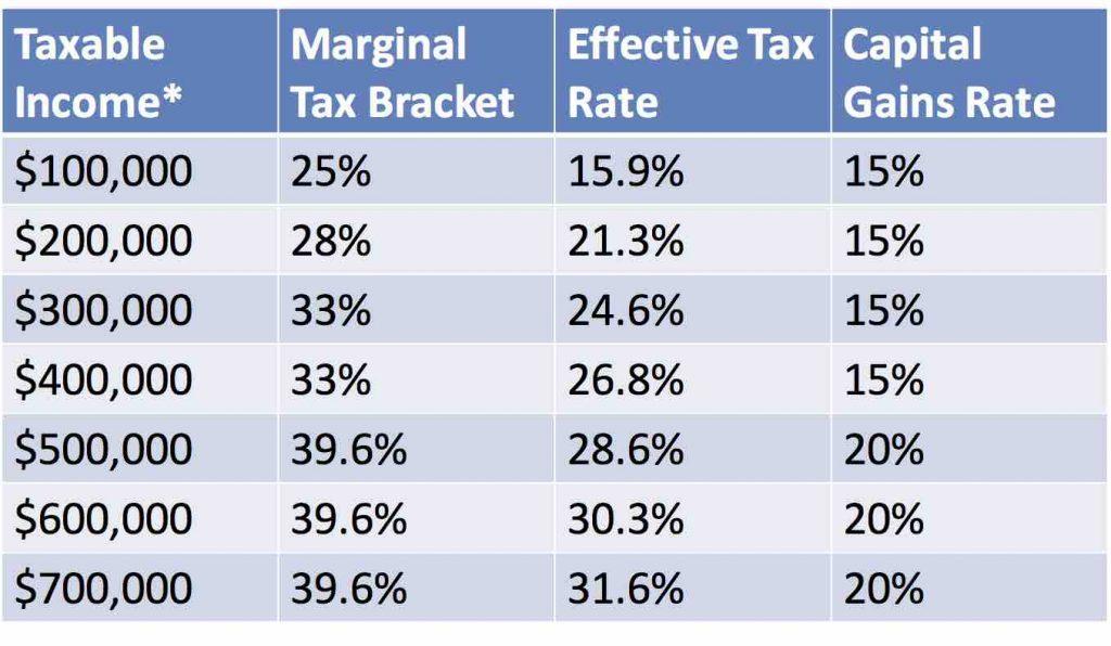 Marginal v effective v capital gains rates 1