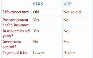 STRS v ARP