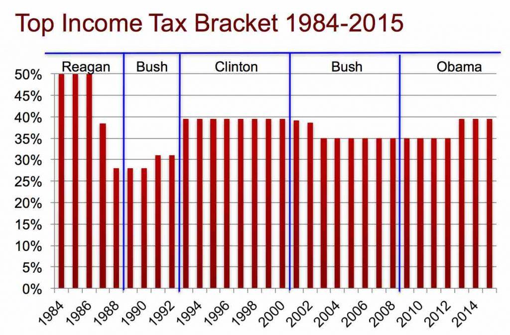 Tax brackets 1984-2015