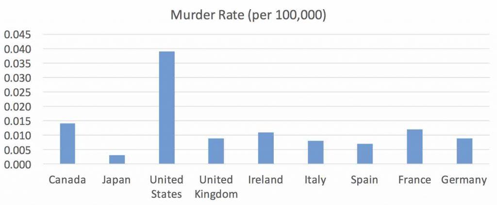 murder-rate-2
