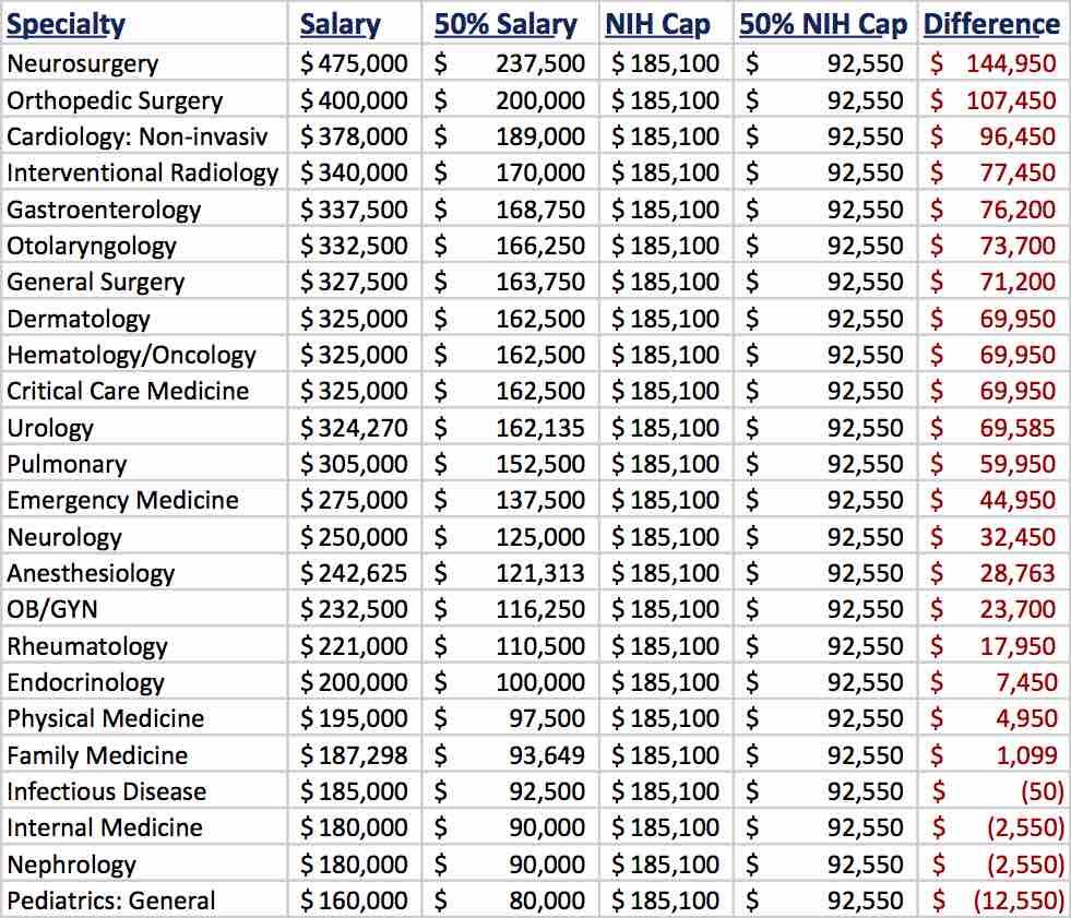 nih-salary-analysis